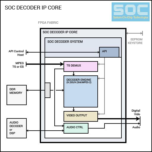 CODEC FPGA IP Cores