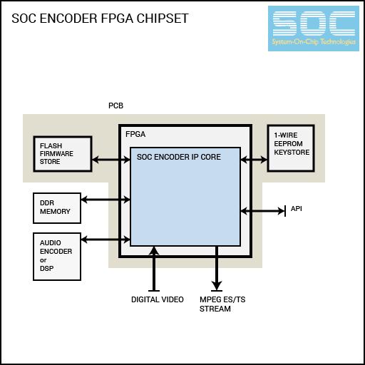 MPEG CODEC FPGA Chipsets